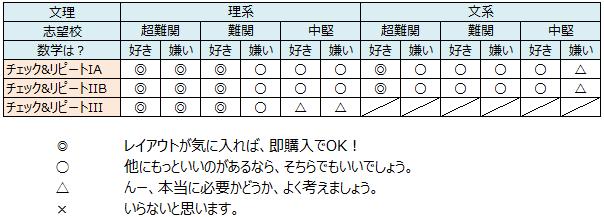 記事内画像(チェックリピート_recommend
