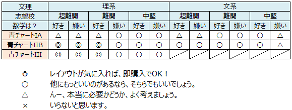 記事画像(青チャ_recommend2)