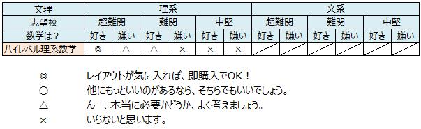 (ハイレベル理系数学のオススメ対象)