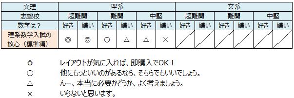 記事内画像(理系核心標準_recommend)