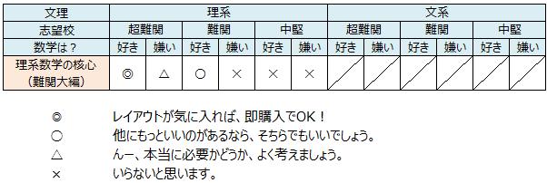 記事内画像(理系核心難関_recommend)
