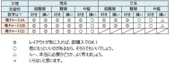 記事画像(青チャ_recommend1)